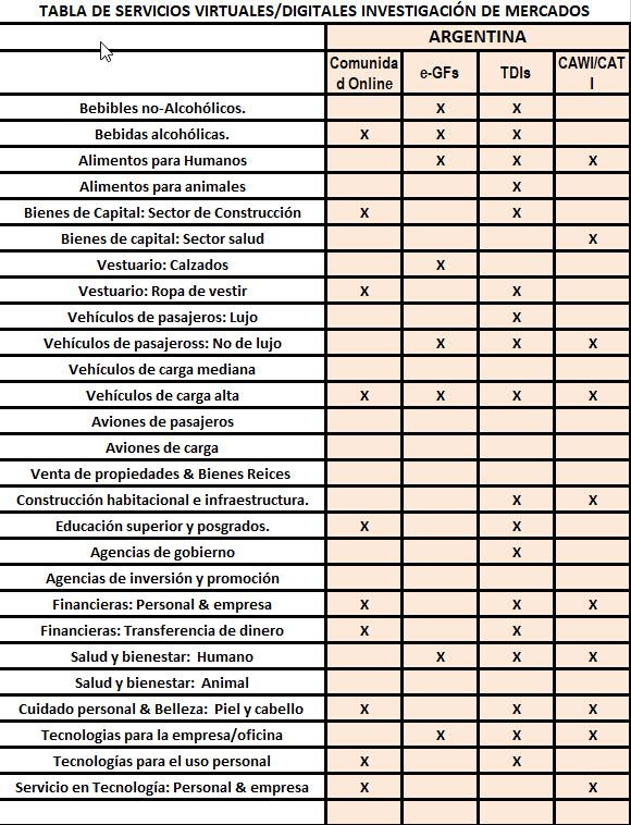 Servicios Virtuales/Digitales de Investigación de Mercados en Argentina