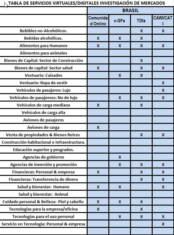 Servicios Virtuales/Digitales de Investigación de Mercados en Brasil