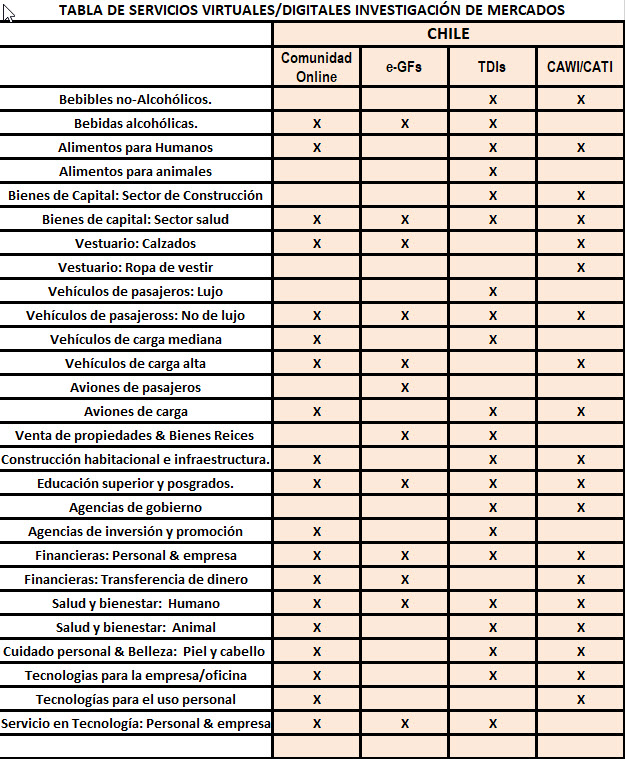 Servicios Virtuales/Digitales de Investigación de Mercados en Chile