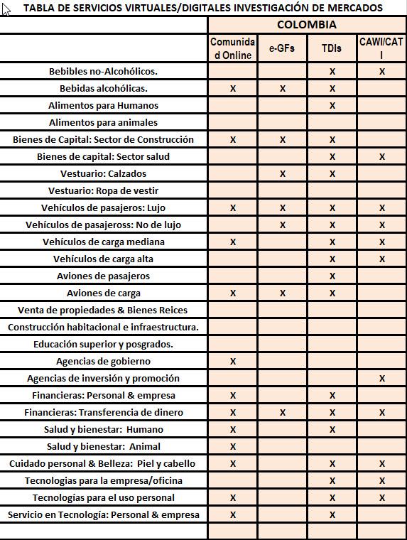Servicios Virtuales/Digitales de Investigación de Mercados en Colombia
