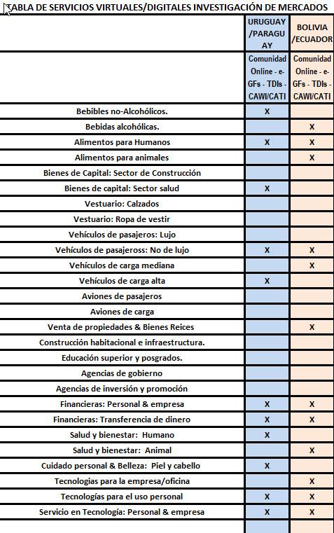 Servicios Virtuales/Digitales de Investigación de Mercados en Uruguay, Paraguay, Bolivia y Ecuador